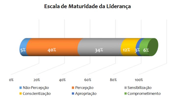 grafico escalalideranca